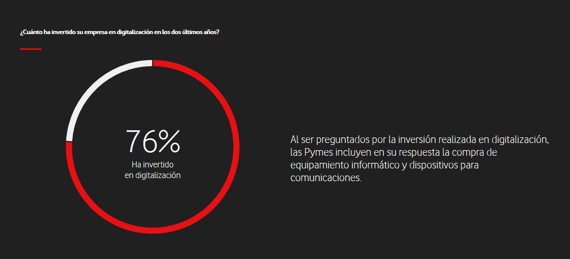 gráfico sobre digitalización de empresas del Observatorio Vodafone